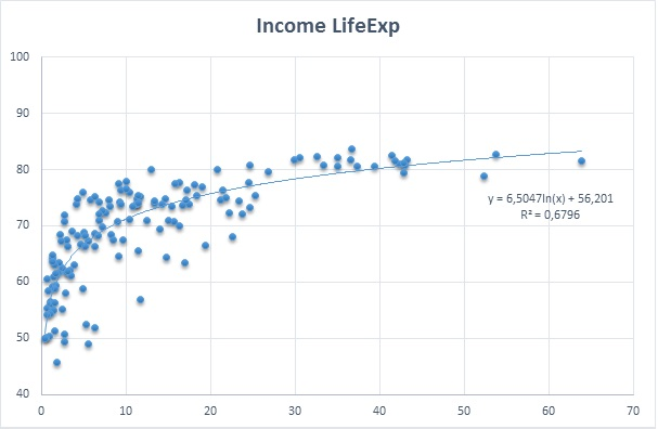 income-lifeexp