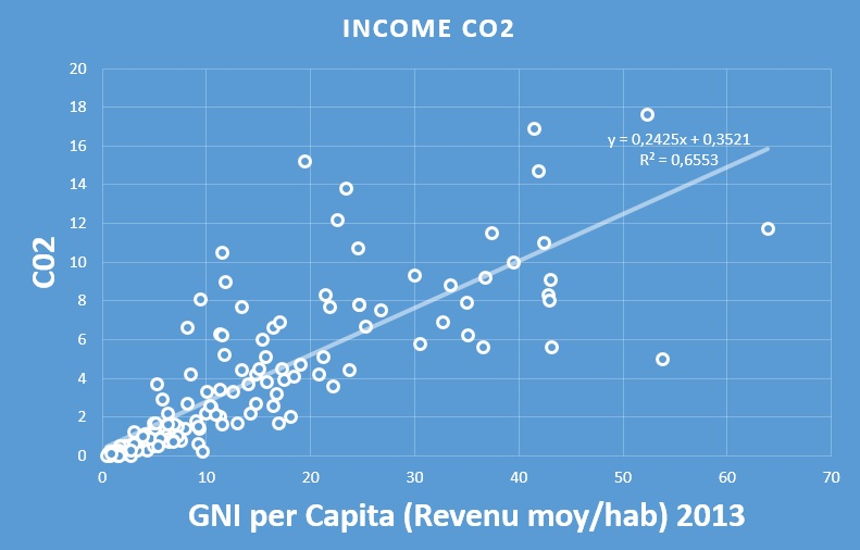 income-co2